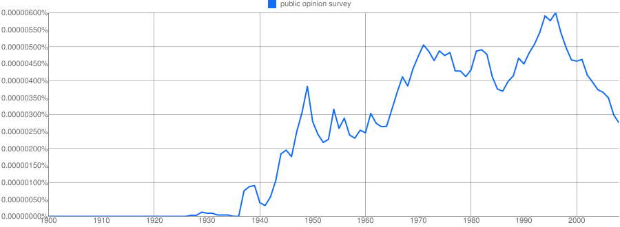 According to Google: Public Opinion Surveys and Market Research