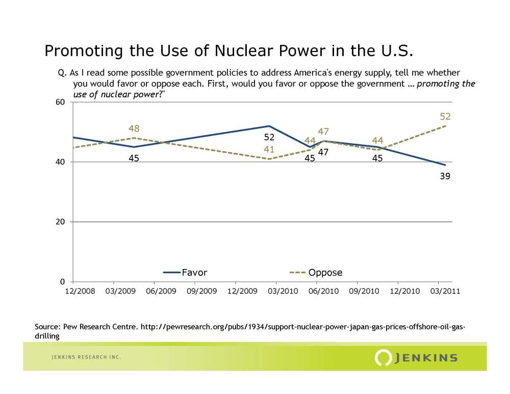 Short-Term Impacts of Disasters on Public Opinion: The Nuclear Issue (1/2)