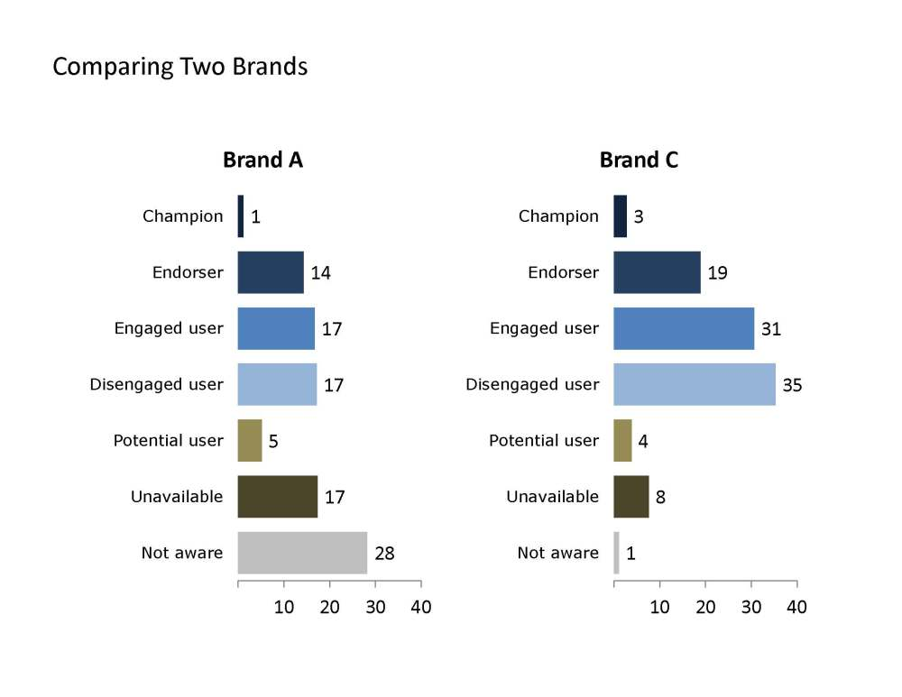 A simple (?) measure of brand engagement  (2/2)