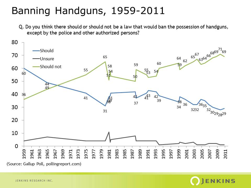 Values, Beliefs and Politics: The Changing Tide of POR about Guns in the U.S. (1/3)