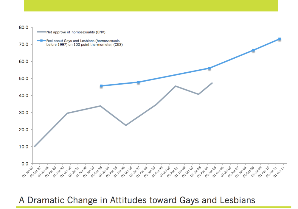 An Historic Evolution of Public Opinion: A Look Back at Same-Sex Marriage in Canada (1/2)