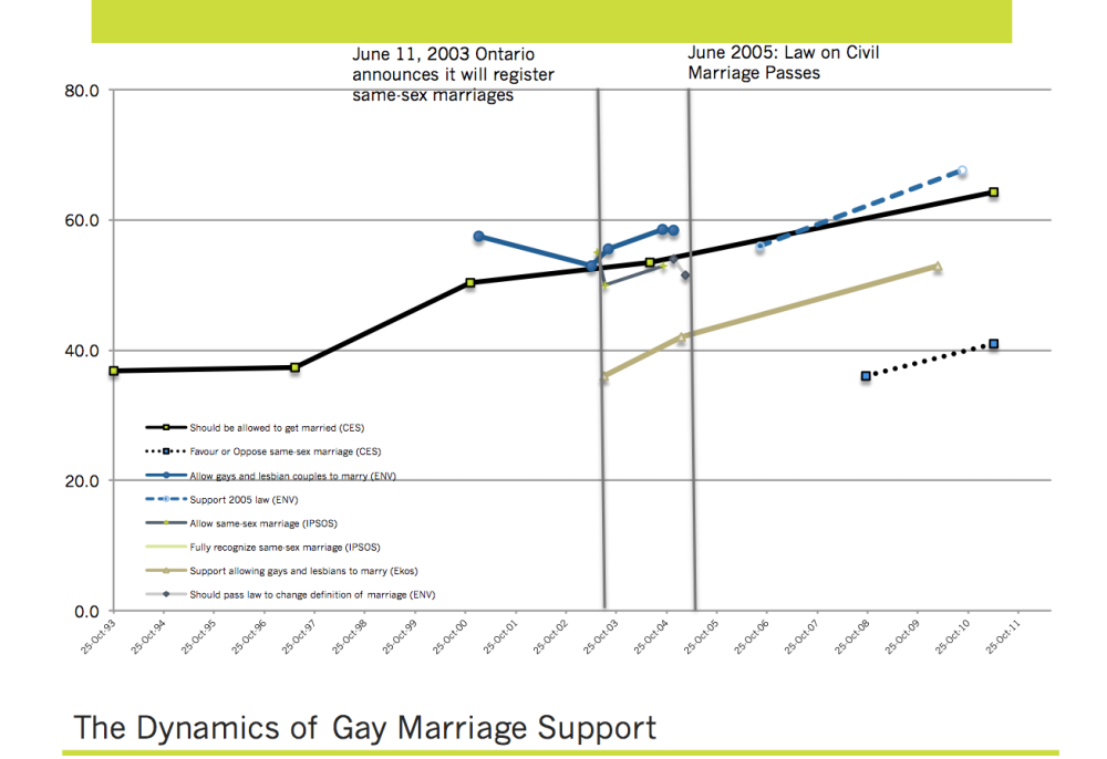 An Historic Evolution of Public Opinion: A Look Back at Same-Sex Marriage in Canada (2/2)
