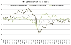 The Fragile Nature of Consumer Confidence