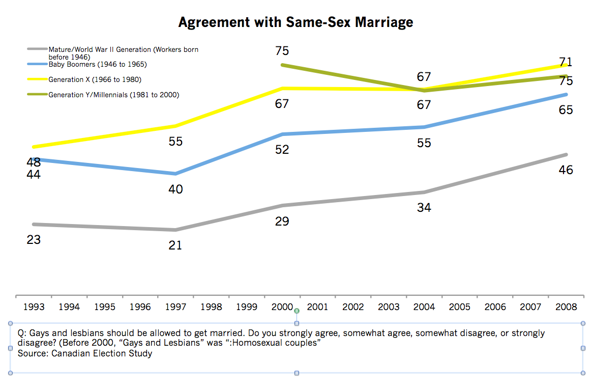 same sex marriage strong family values in Quebec