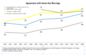 Attitudes toward same-sex marriage in Canada by generation